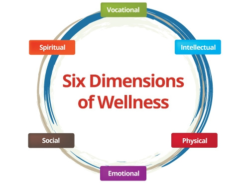 six dimensions of health and wellness Key questions: what are the six dimensions of wellness how can this model be integrated into practice this tool provides a description of the six dimensions of.